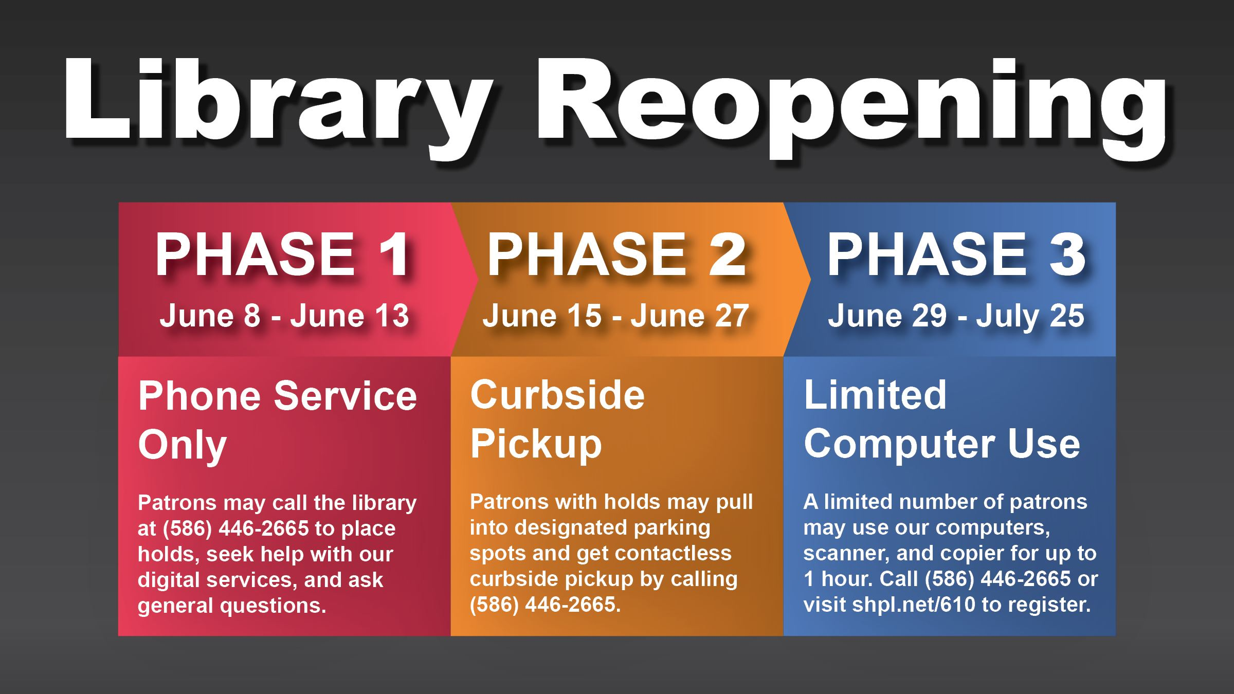 Graphic showing three phase reopening plan
